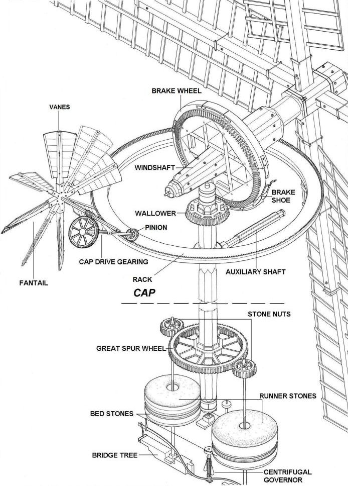 grain windmill diagram